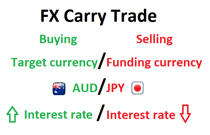 Swap Carry Trade EA - Jobot Invest